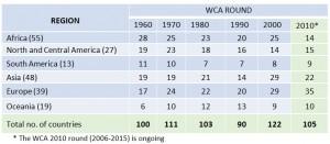 WCA Round 2010 overview